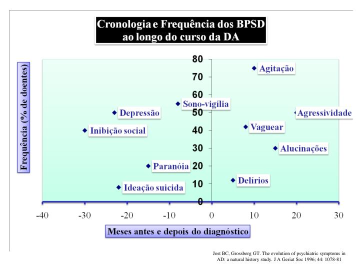 Jost BC, Grossberg GT. The evolution of psychiatric symptoms in AD: a natural history study. J A Geriat Soc 1996; 44: 1078-81