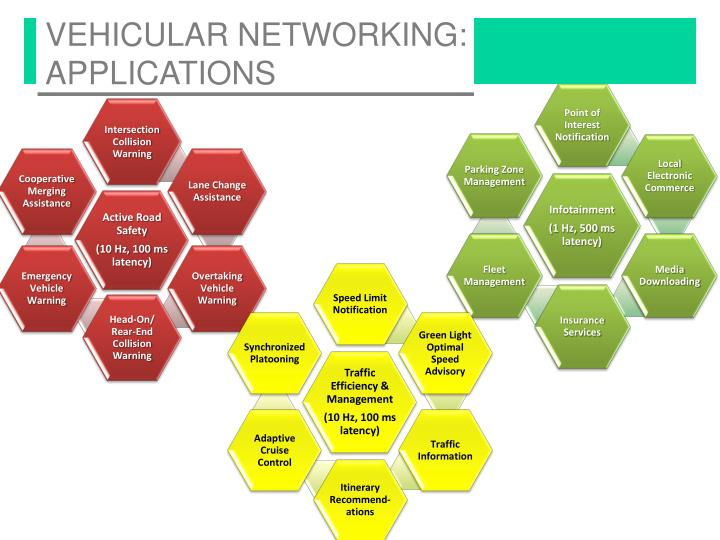 Vehicular Networking: Applications