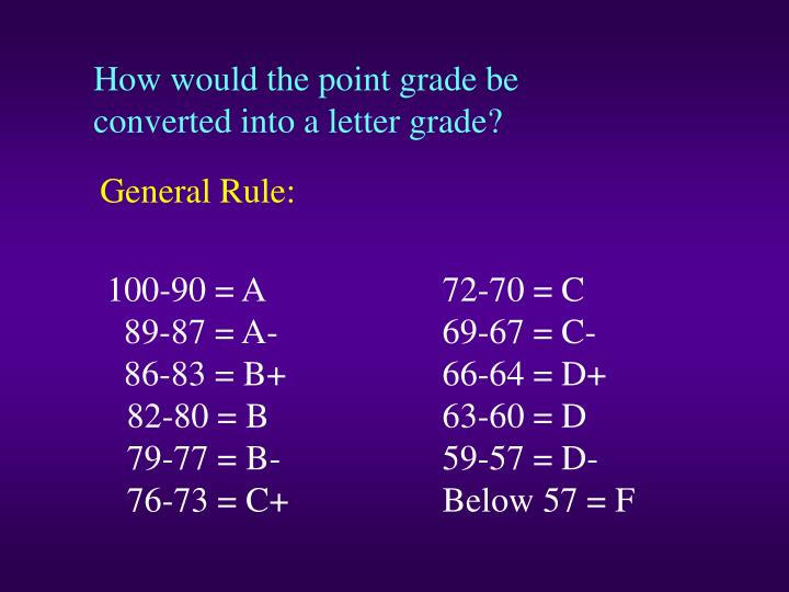 How would the point grade be converted into a letter grade?