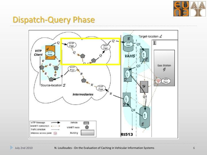 Dispatch-Query Phase