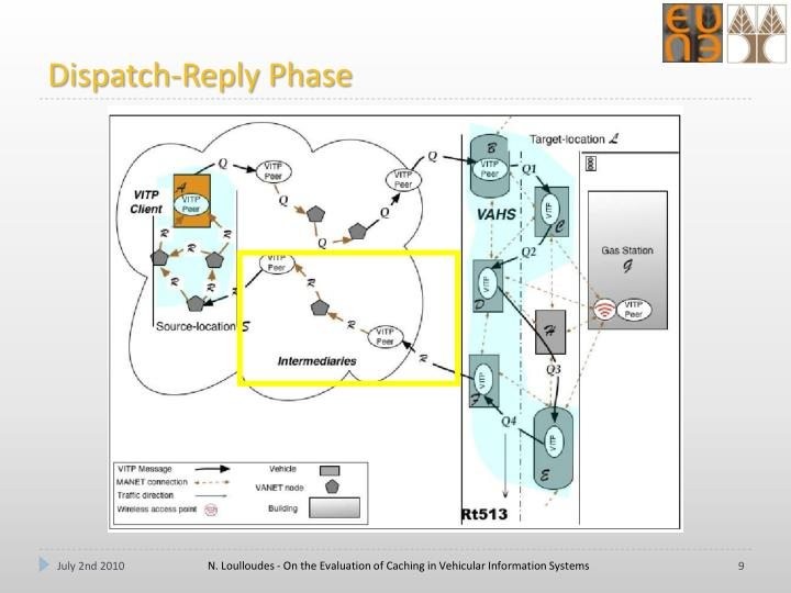 Dispatch-Reply Phase