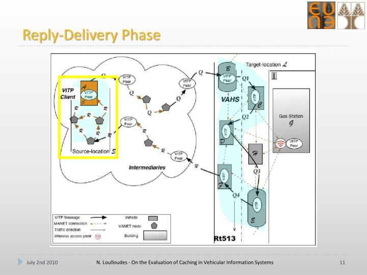 Reply-Delivery Phase