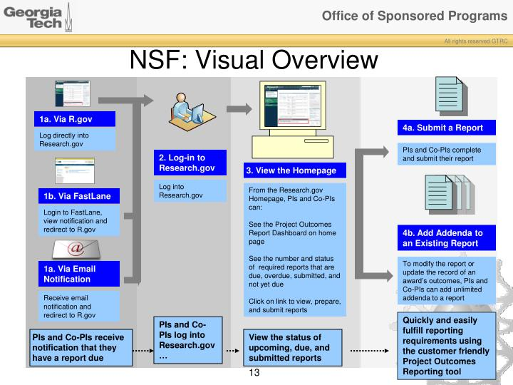 NSF: Visual Overview