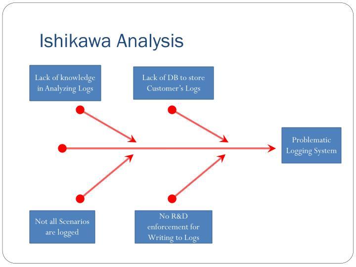 Ishikawa Analysis