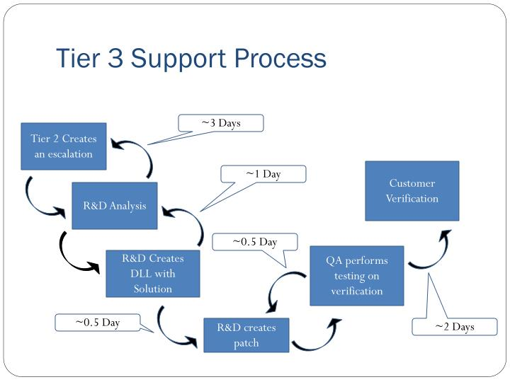 Tier 3 Support Process