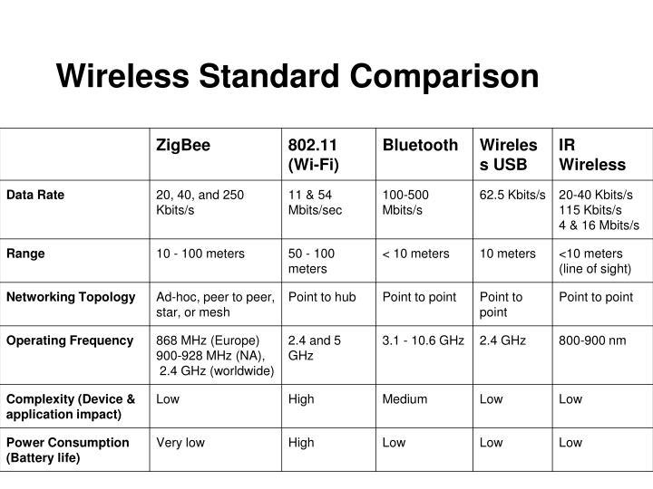 Wireless Standard Comparison