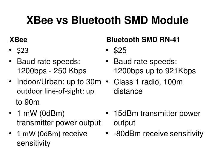 Bluetooth SMD RN-