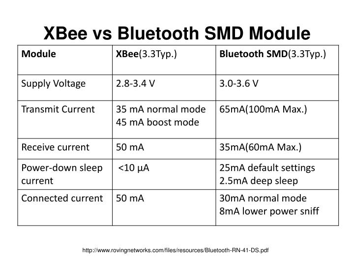 XBee vs Bluetooth SMD Module