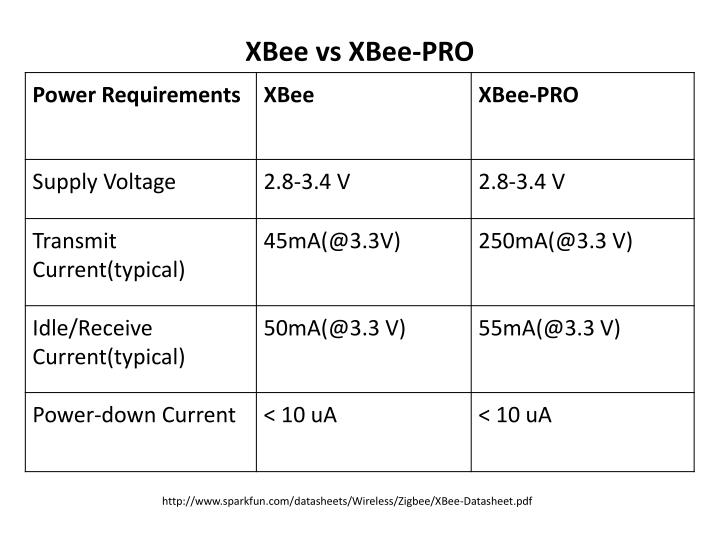 XBee vs XBee-PRO
