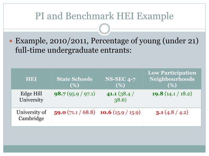 PI and Benchmark HEI Example