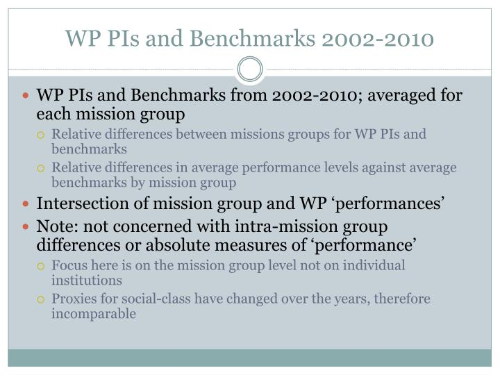 WP PIs and Benchmarks 2002-2010