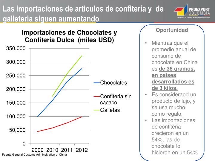 Las importaciones de articulos de confitería y  de galleteria siguen aumentando