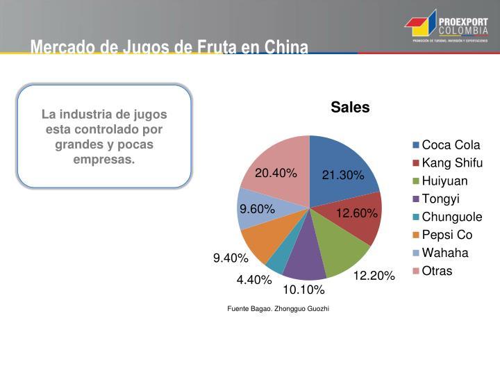 Mercado de Jugos de Fruta en China