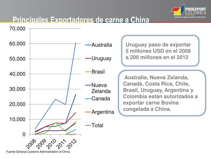 Principales Exportadores de carne a China