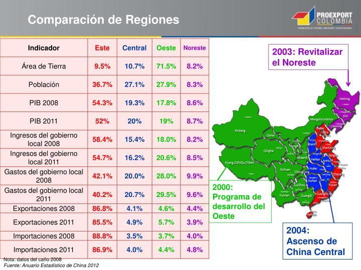 Comparación de Regiones