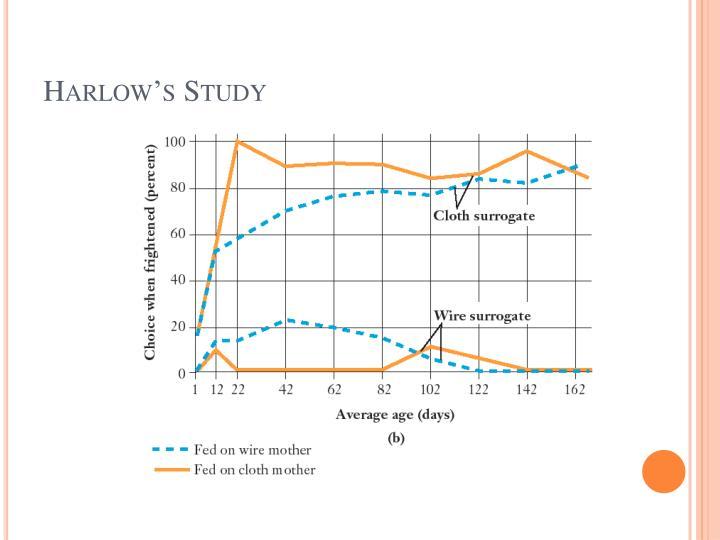 Harlow's Study