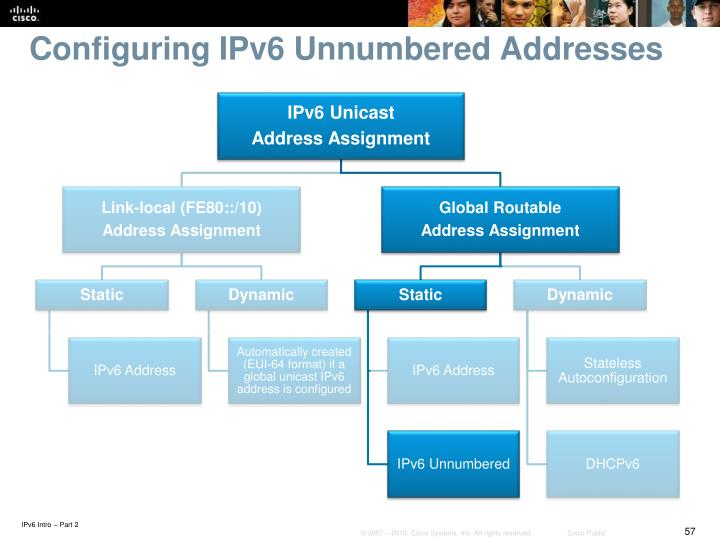 Configuring IPv6 Unnumbered Addresses