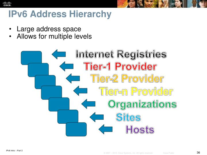 IPv6 Address Hierarchy