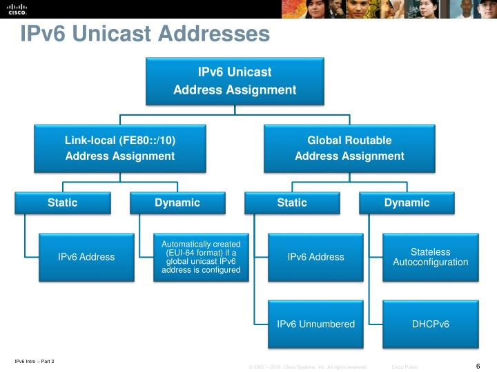 IPv6 Unicast Addresses