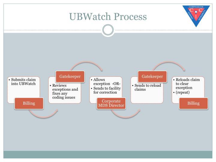 UBWatch Process