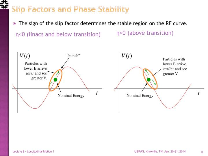 Slip Factors and Phase Stability