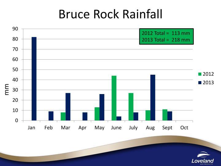 Bruce Rock Rainfall