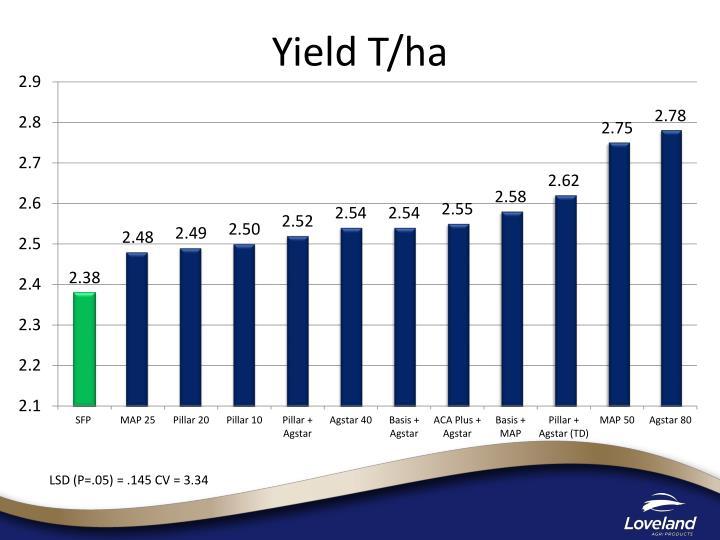 Yield T/ha