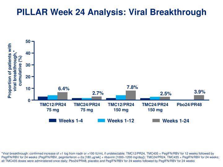 PILLAR Week 24 Analysis: Viral Breakthrough
