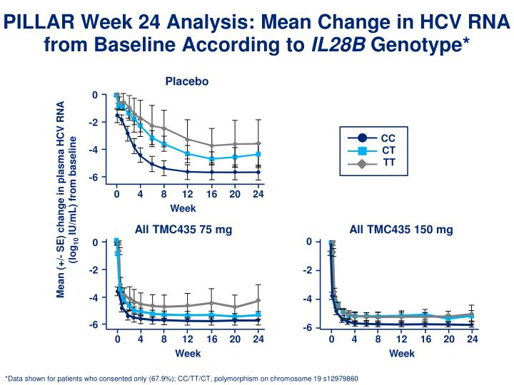 PILLAR Week 24 Analysis: Mean Change in HCV RNA from Baseline According to