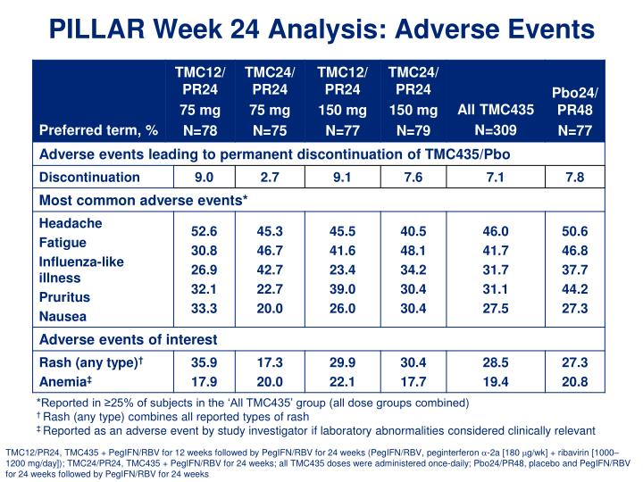 PILLAR Week 24 Analysis: Adverse Events