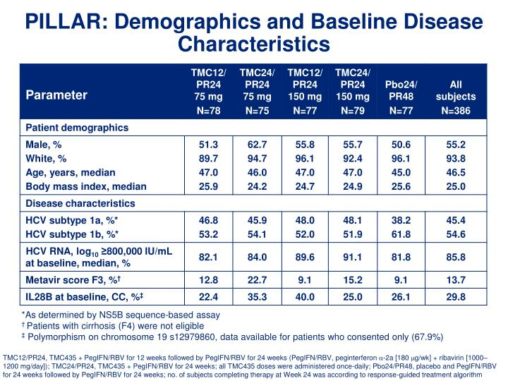 PILLAR: Demographics and Baseline Disease Characteristics