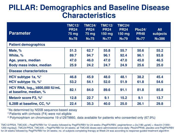 PILLAR: Demographics and Baseline Disease Characteristics