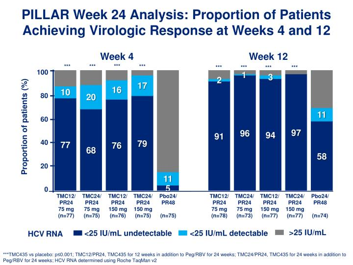PILLAR Week 24 Analysis: Proportion of Patients Achieving Virologic Response at Weeks 4 and 12