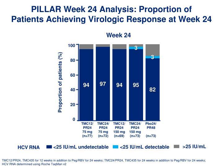 PILLAR Week 24 Analysis: Proportion of