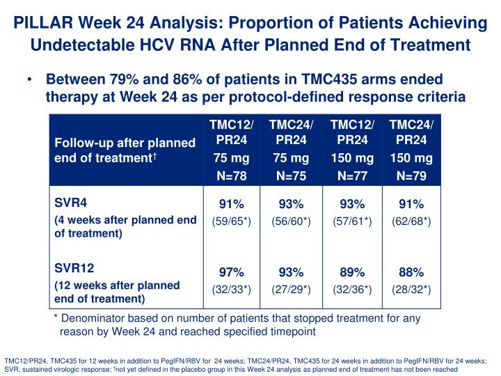PILLAR Week 24 Analysis: Proportion of Patients Achieving Undetectable HCV RNA After Planned End of Treatment