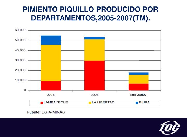 PIMIENTO PIQUILLO PRODUCIDO POR DEPARTAMENTOS,2005-2007(TM).