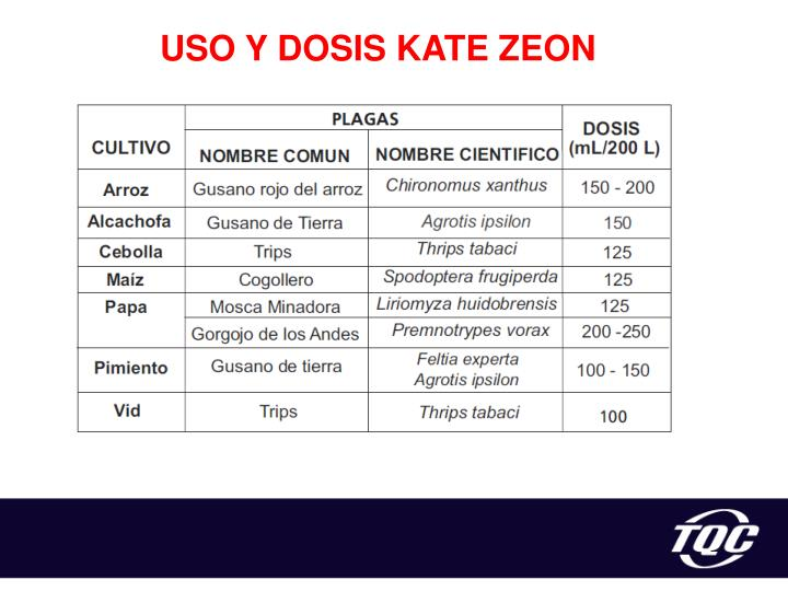 USO Y DOSIS KATE ZEON