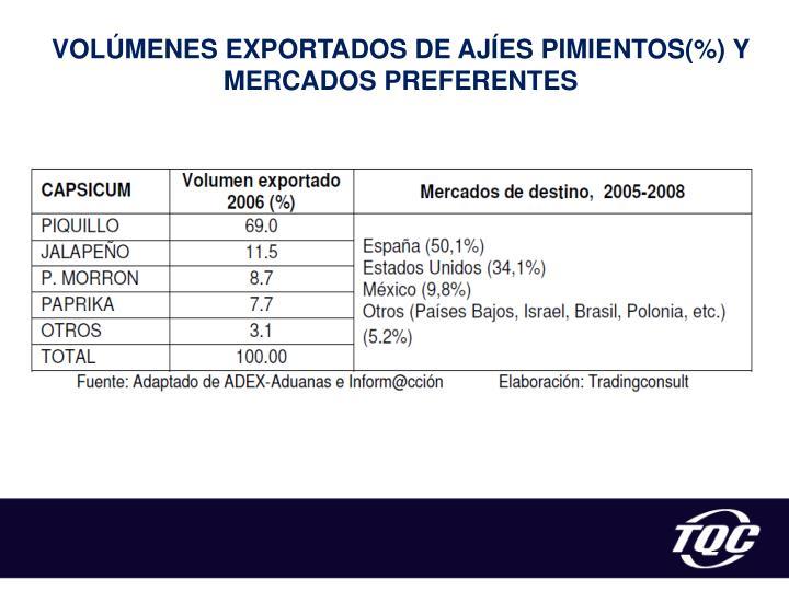 VOLÚMENES EXPORTADOS DE AJÍES PIMIENTOS(%) Y MERCADOS PREFERENTES