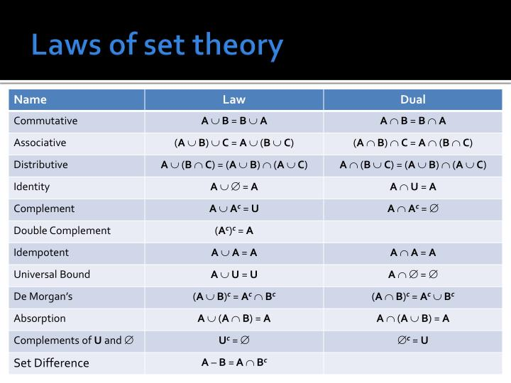 Laws of set theory