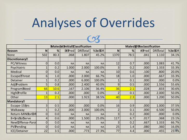 Analyses of Overrides