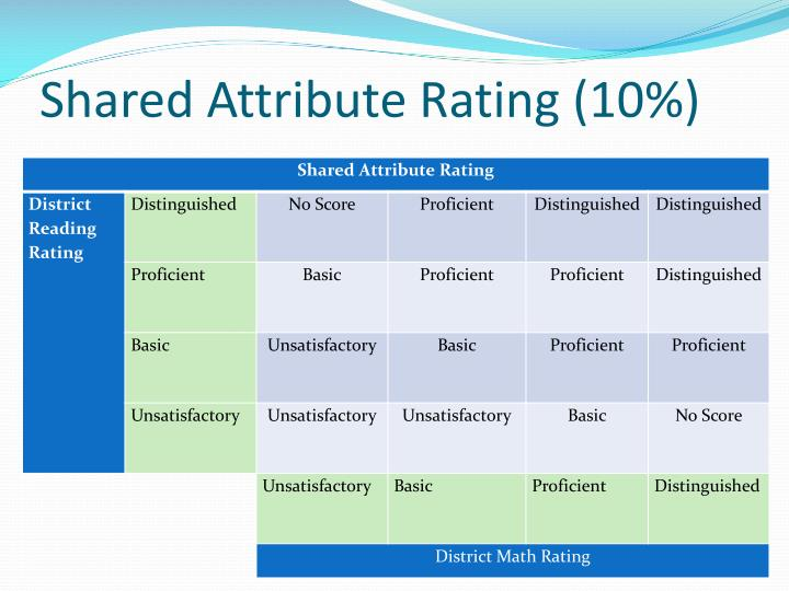 Shared Attribute Rating (10%)