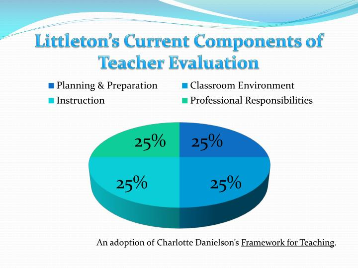 Littleton's Current Components of Teacher Evaluation