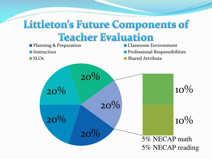 Littleton's Future Components of Teacher Evaluation