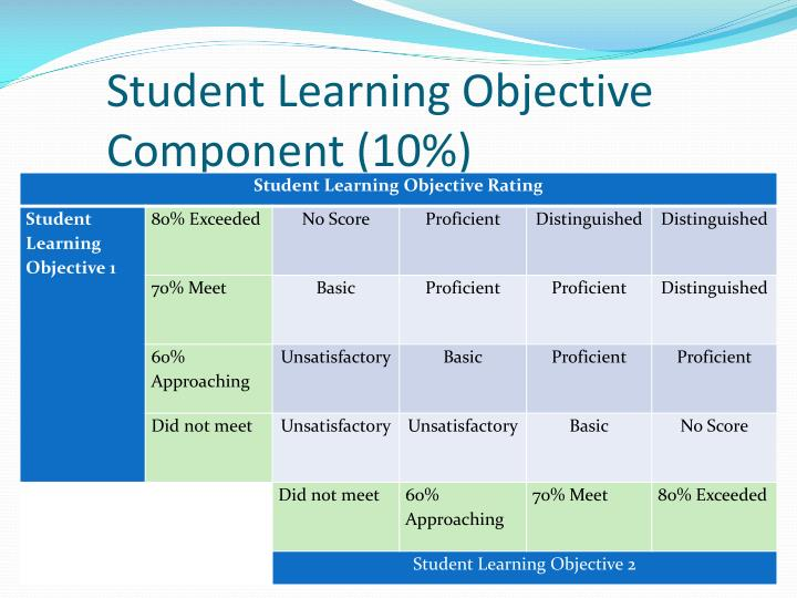 Student Learning Objective Component