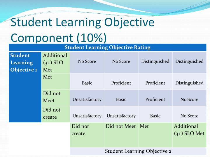 Student Learning Objective Component (10%)