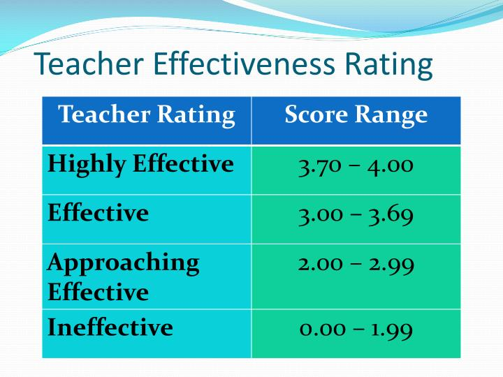 Teacher Effectiveness Rating