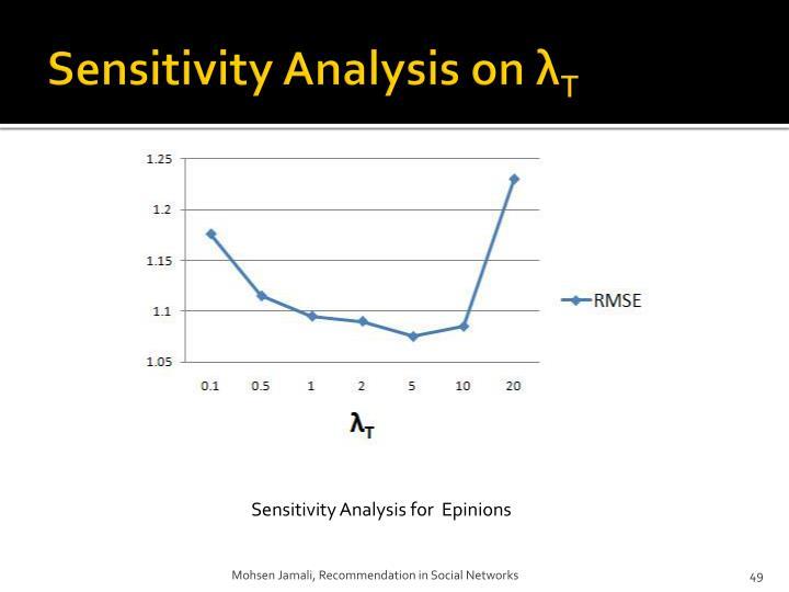 Sensitivity Analysis on