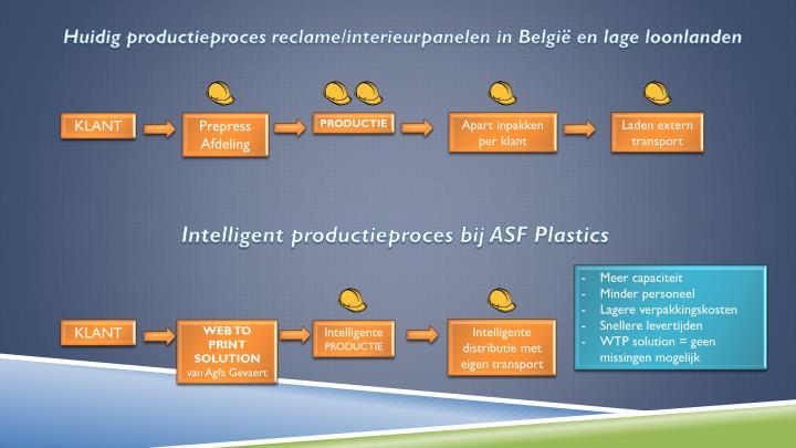 Huidig productieproces reclame/interieurpanelen in België en lage loonlanden