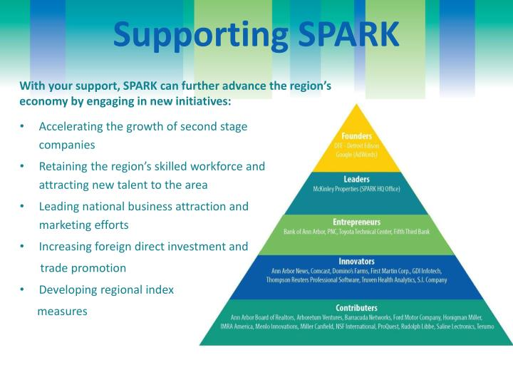 Supporting SPARK