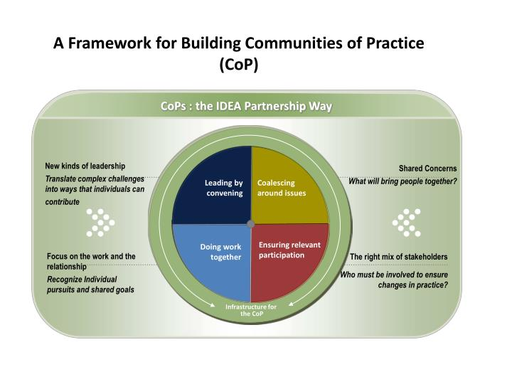 A Framework for Building Communities of Practice